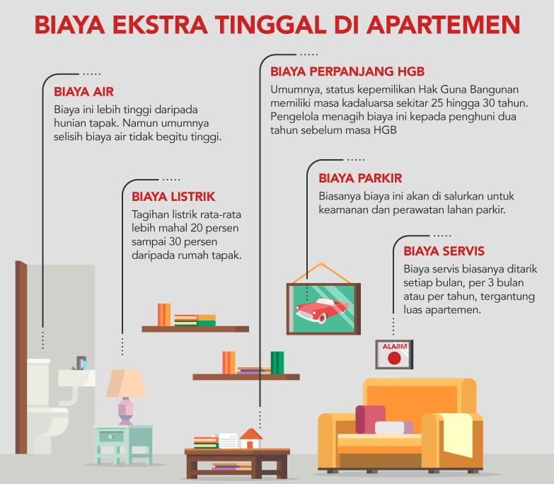 Biaya Ekstra Tinggal di Apartemen-BeliSewaRumah