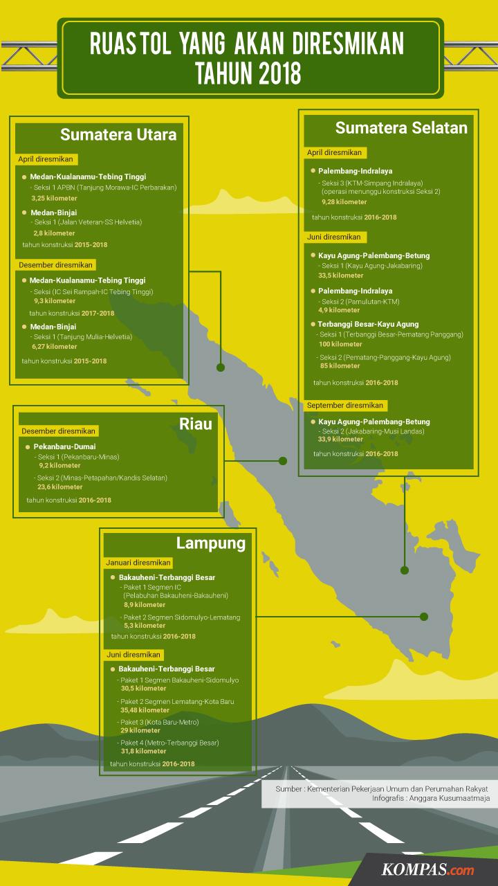 Infografis Ruas Tol Sumatera 2018 - BeliSewaRumah