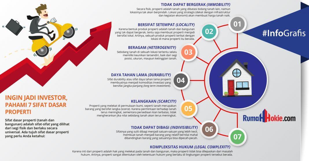 Infografis 7 Sifat Dasar Properti - RumahHokie - BeliSewaRumah