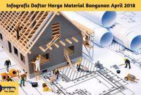 Infografis Daftar Harga Material Bangunan April 2018 - BeliSewaRumah