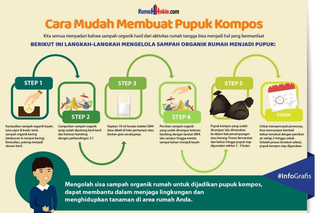 Cara-Memanfaatkan-Sampah-Organik-di-Rumah_Infografis_RumahHokie-BeliSewaRumah