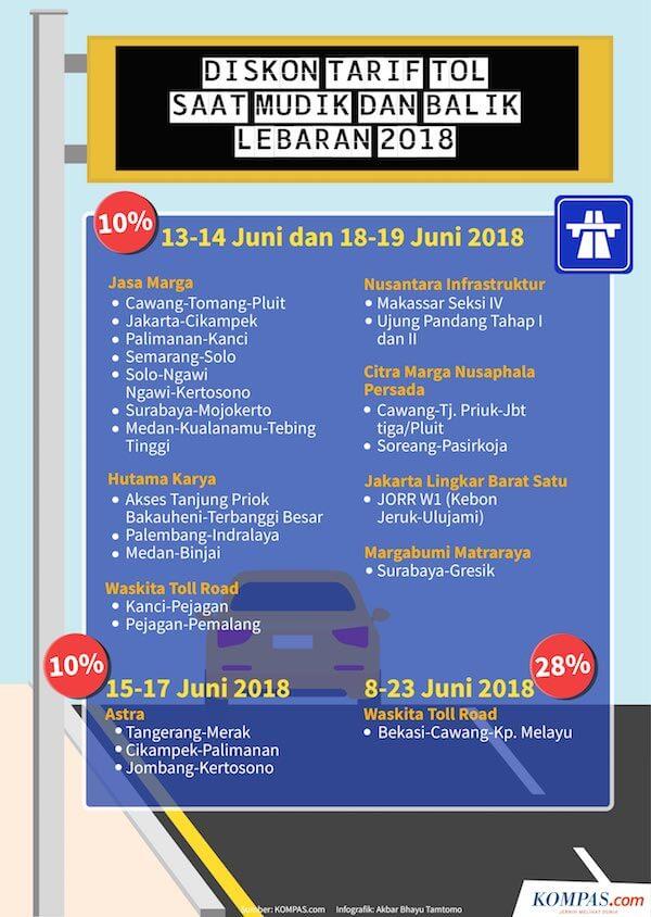 Diskon Tarif Tol Saat Mudik dan Balik Lebaran 2018 - Kompas - Infografis - BeliSewaRumah