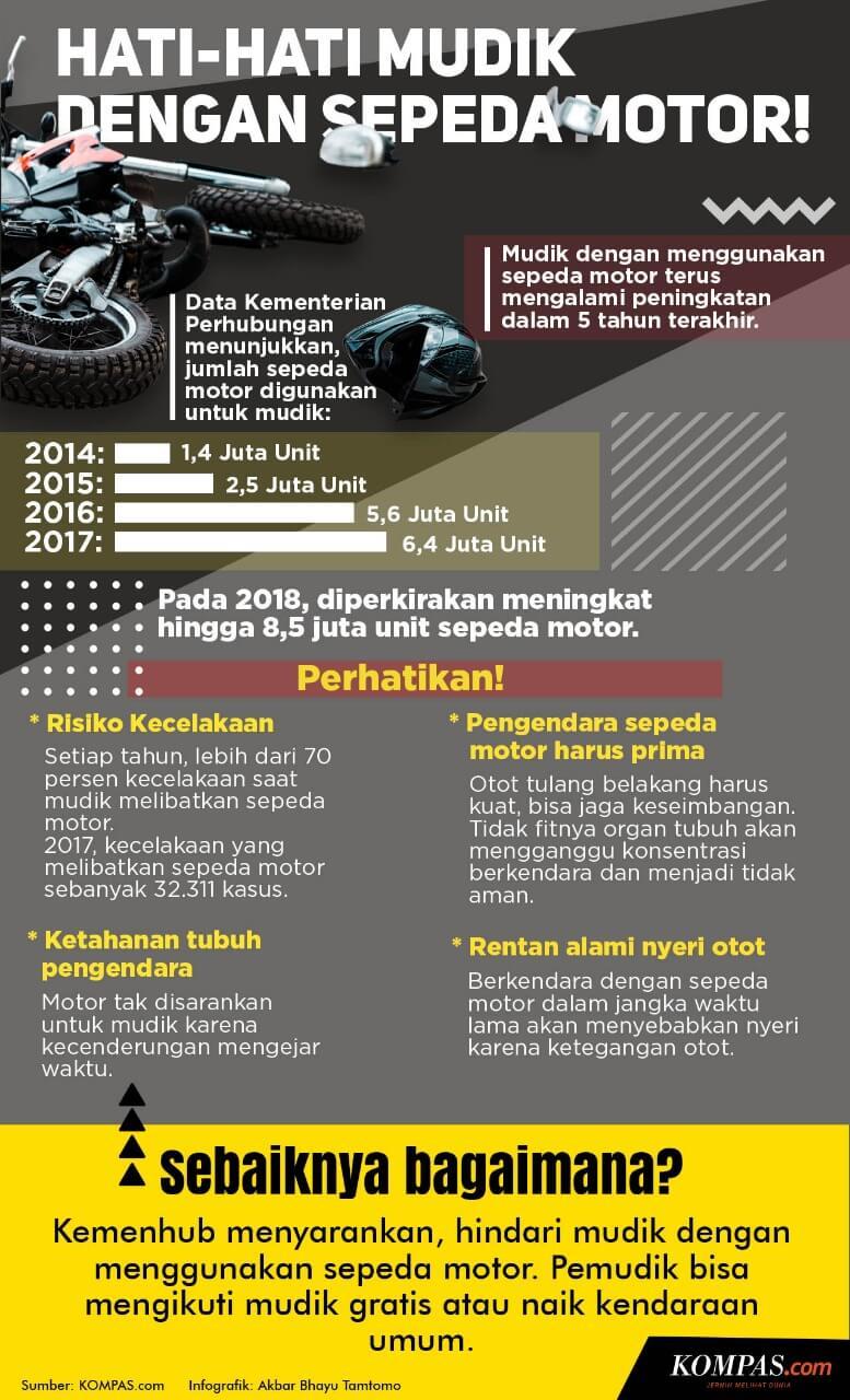 Saran Kementerian Perhubungan Soal Mudik Menggunakan Sepeda Motor - Kompas - Infografis - BeliSewaRumah