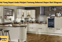 5 Hal Yang Dapat Anda Pelajari Tentang Dekorasi Dapur Dari Diagram Ini - BeliSewaRumah