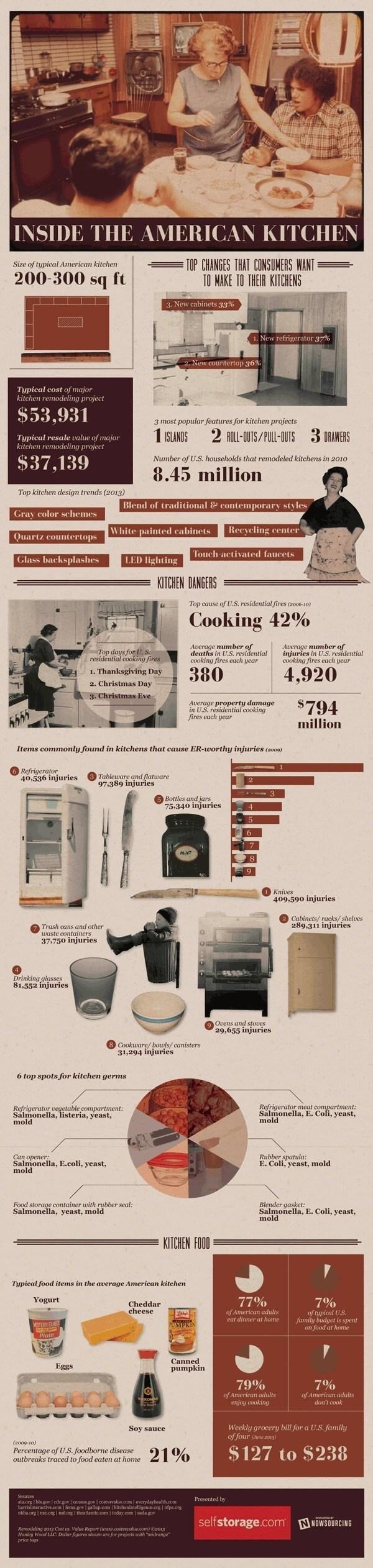 Ada Apa di dalam Dapur Orang Amerika - Infografis - BeliSewaRumah