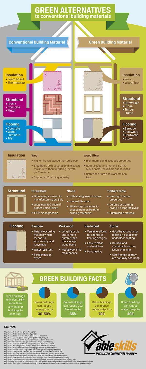 Alternatif Bahan Bangunan Hijau - Infografis - BeliSewaRumah