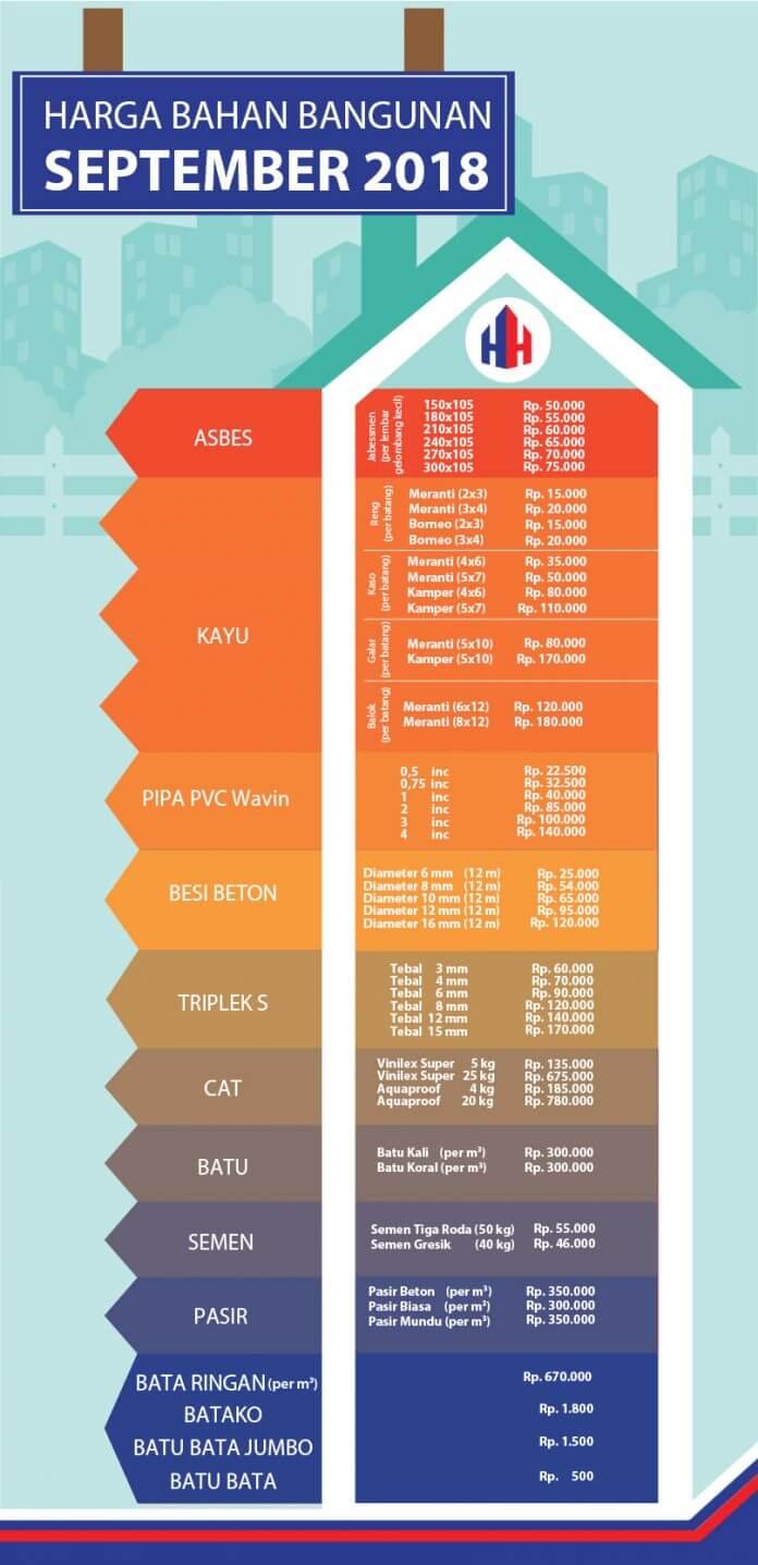 Harga Material Bahan Bangunan September 2018 - Infografis - RumahHokie - BeliSewaRumah