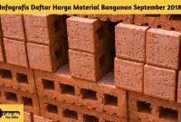 Infografis Daftar Harga Material Bangunan September 2018 - BeliSewaRumah