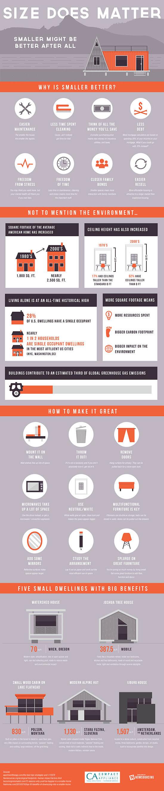 Rumah Kecil Lebih Baik - Infografis - BeliSewaRumah