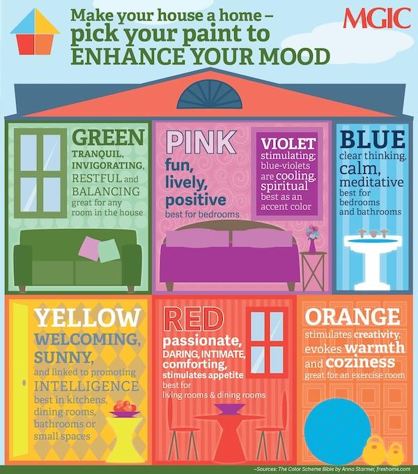 Pilih Warna Cat Rumah Untuk Meningkatkan Suasana Hati - Infografis - BeliSewaRumah