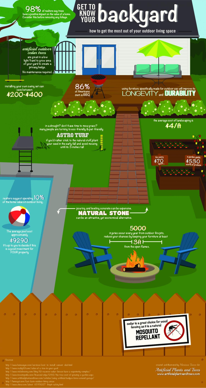 Mengenal Halaman Belakang Rumah - Infografis - BeliSewaRumah
