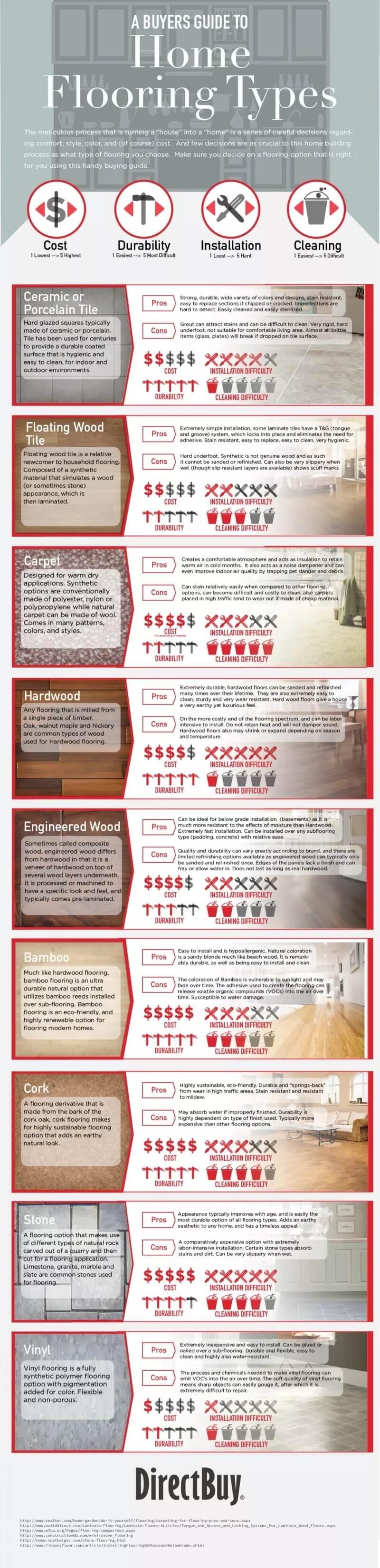 Perbandingan Tipe Lantai Rumah - Infografis - BeliSewaRumah