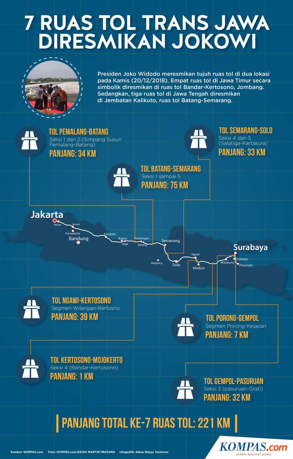 infografis-7-ruas-tol-trans-jawa