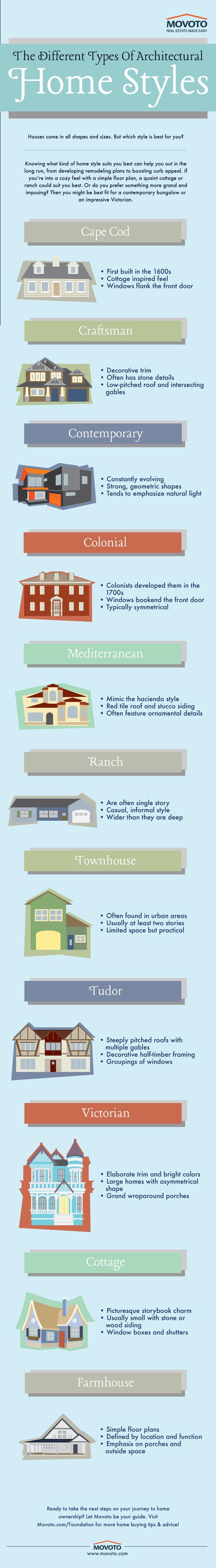 Infografis-Gaya-Arsitektur-Rumah-Yang-Tepat-Untuk-Anda-BeliSewaRumah