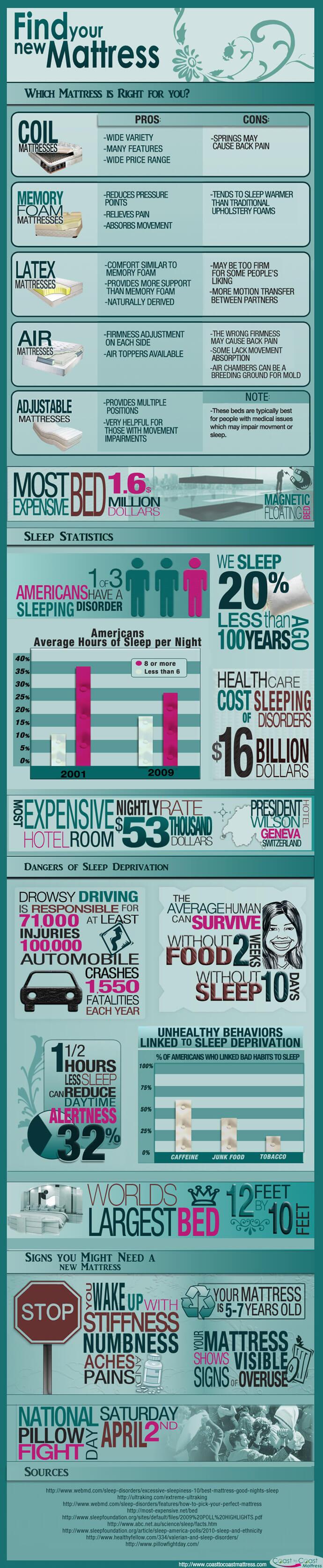 Bandingkan Kasur Paling Cocok dan Data Unik Lain - Infografis - BeliSewaRumah
