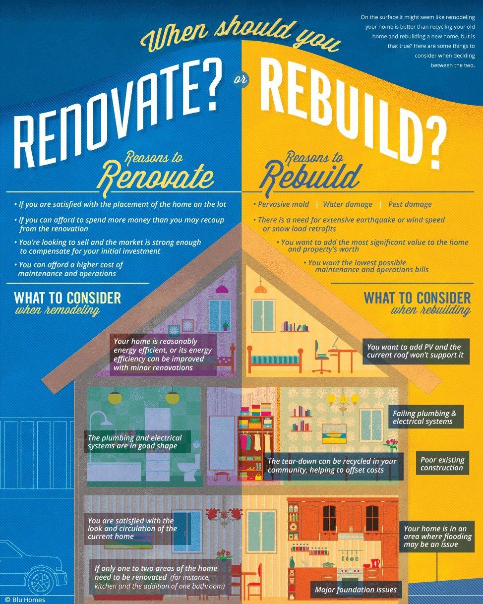 Renovasi atau Bangun Ulang - Infografis - BeliSewaRumah