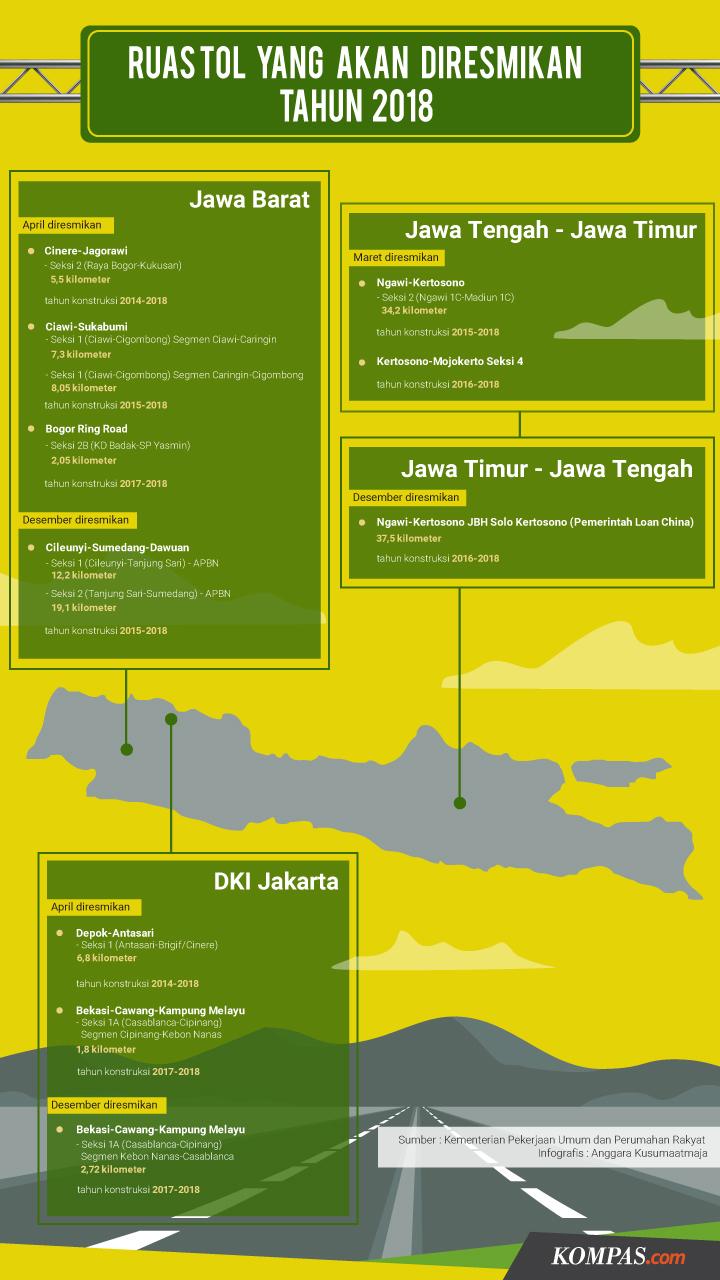 Infografis Ruas Tol Jawa -1 - 2018 - BeliSewaRumah