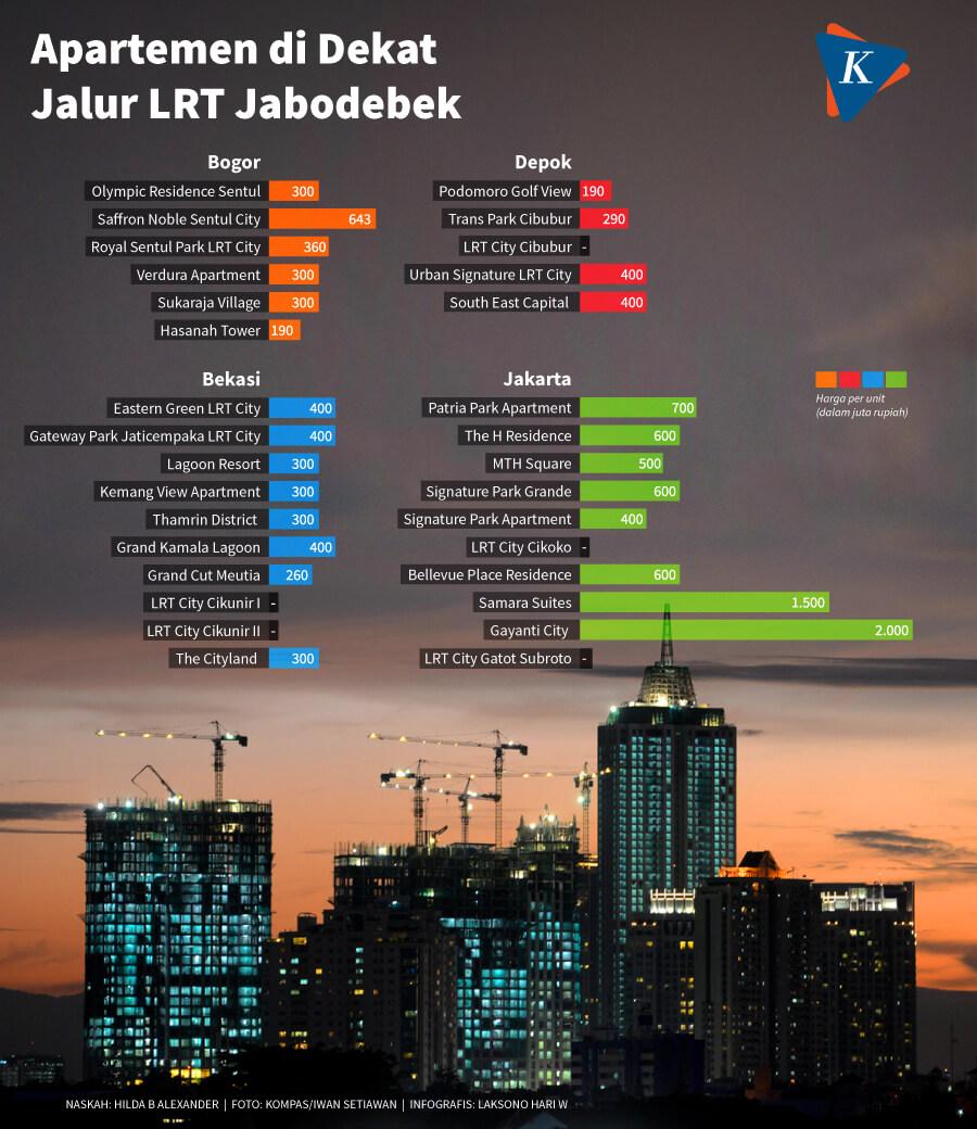 Apartemen Dekat Jalur LRT Jabodetabek - Kompas