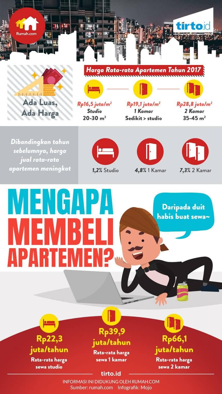 Mengapa Membeli Apartemen - TirtoID - BeliSewaRumah