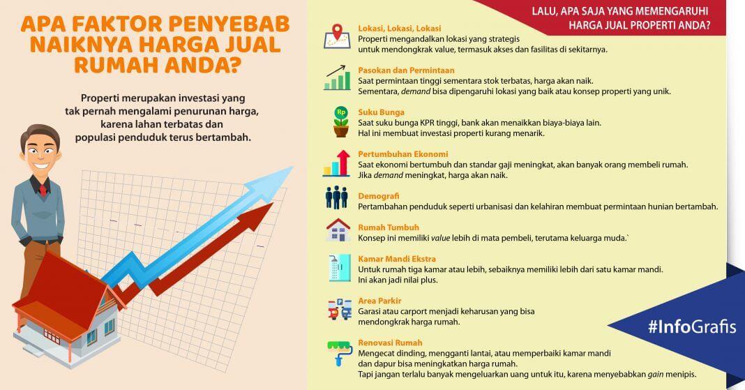9 Pendongkrak Harga Jual Rumah Anda - RumahHokie - Infografis - BeliSewaRumah