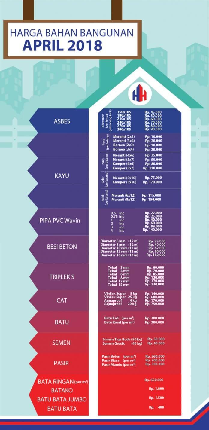 Infografis Daftar Harga Material Bangunan April 2018 - RumahHokie - Infografis - BeliSewaRumah