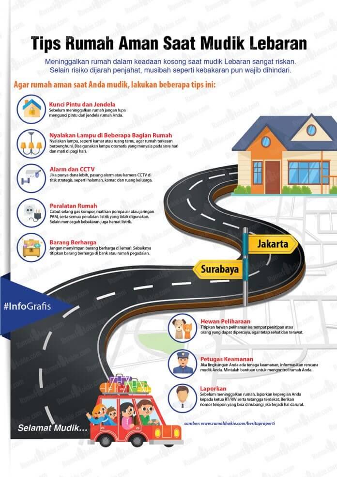 Tips Meninggalkan rumah Tetap Aman Saat Mudik - RumahHokie - Infografis - BeliSewaRumah