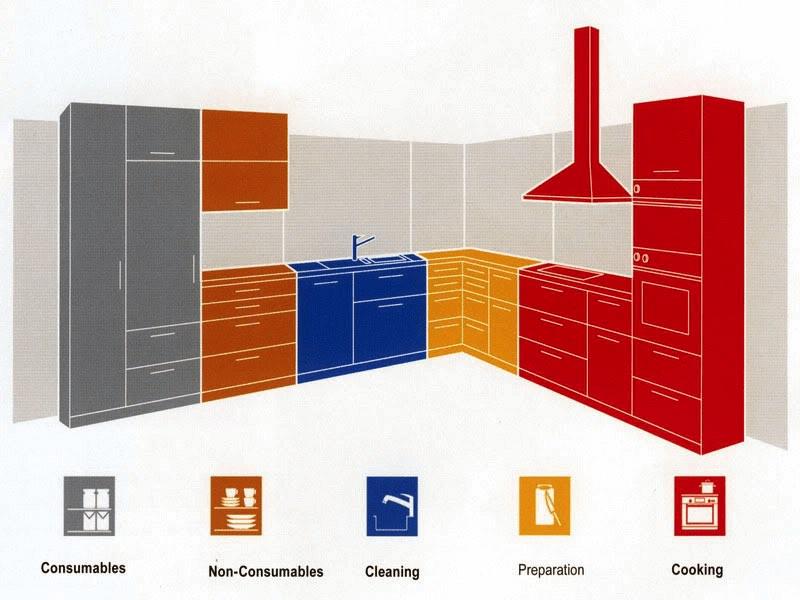 Diagram Dapur - BeliSewaRumah