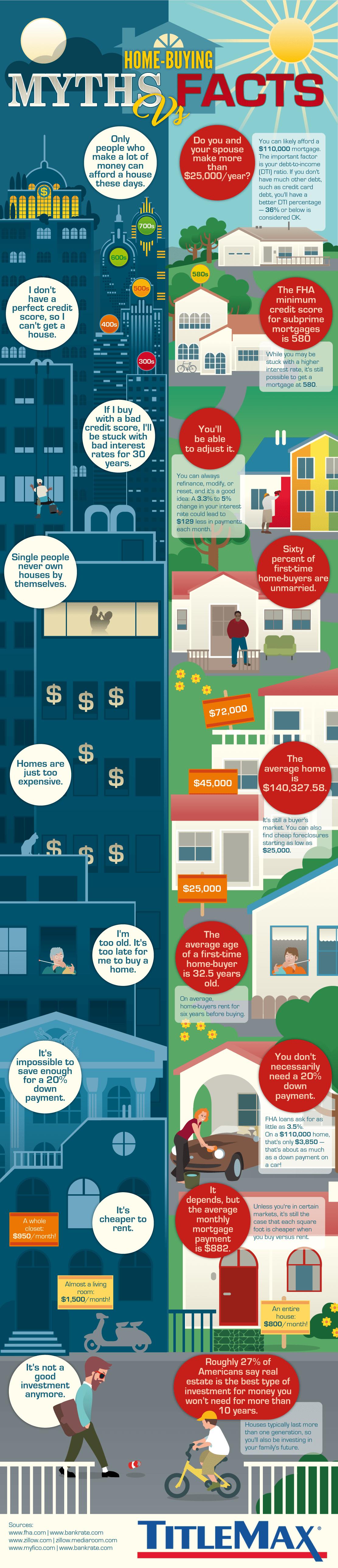Mitos vs Fakta Membeli Rumah - TitleMax - Infografis - BeliSewaRumah