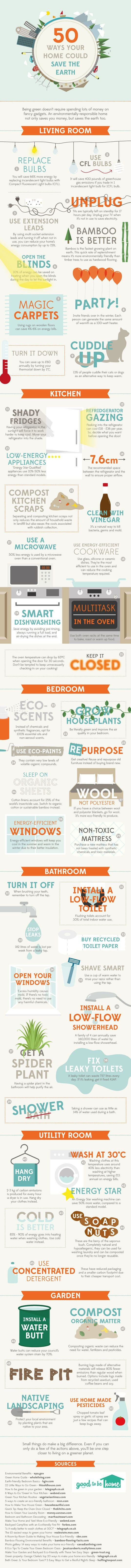 50 Cara Rumahmu Bisa Menyelamatkan Bumi - Infographics