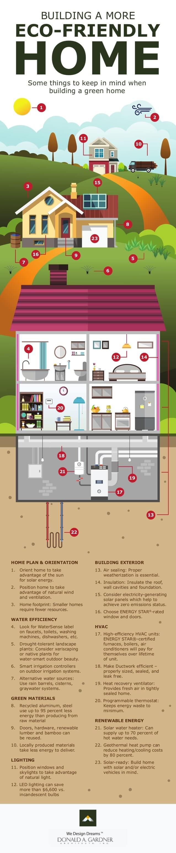 Membangun Rumah Yang Lebih Ramah Lingkungan - Infografis - BeliSewaRumahjpg
