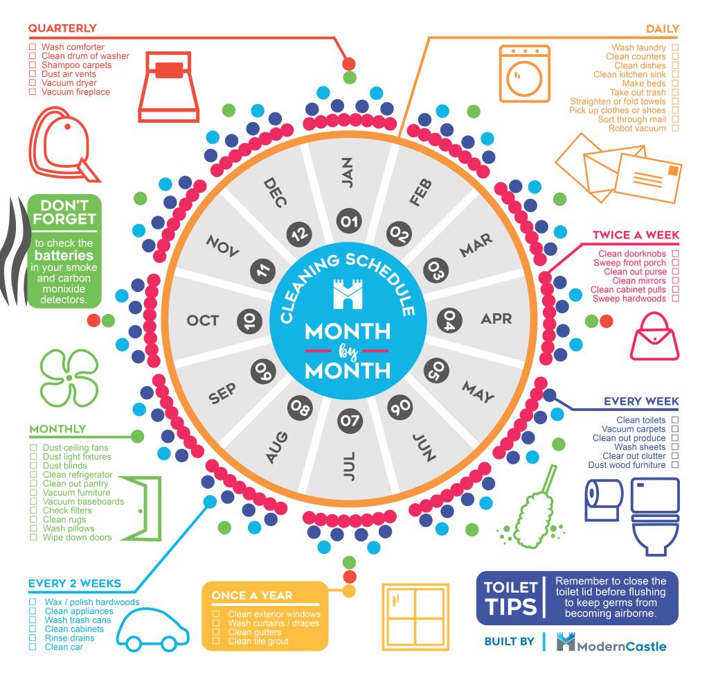 Infografis Jadwal Bebersih Rumah Bulanan - BeliSewaRumah