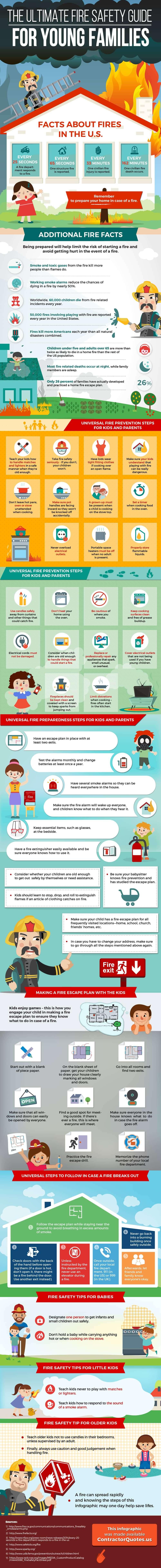 Infografis Panduan Keselamatan Kebakaran Rumah Untuk Keluarga Muda - BeliSewaRumah
