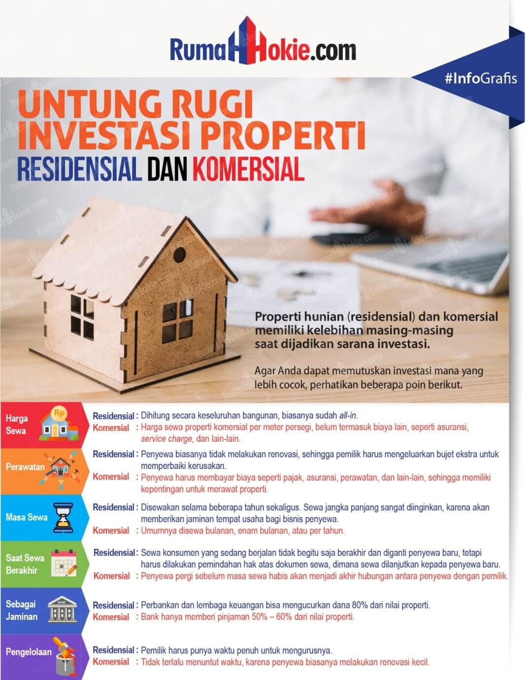 6 Pertimbangan Investasi Properti - RumahHokie - Infografis - BeliSewaRumah