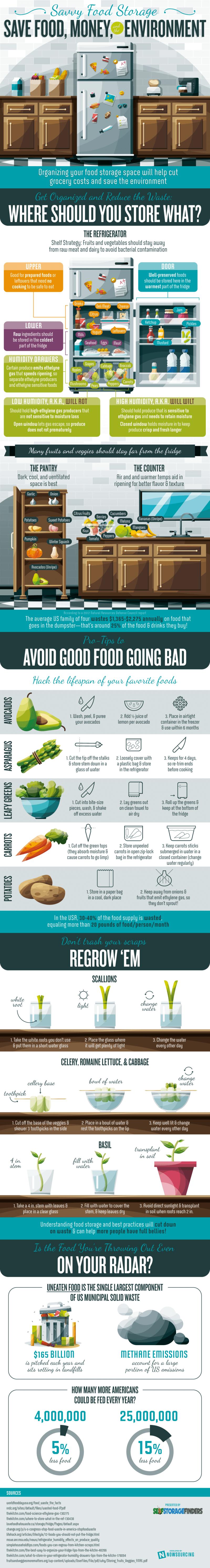 Menyimpan Makanan di Rumah - Infografis - BeliSewaRumah