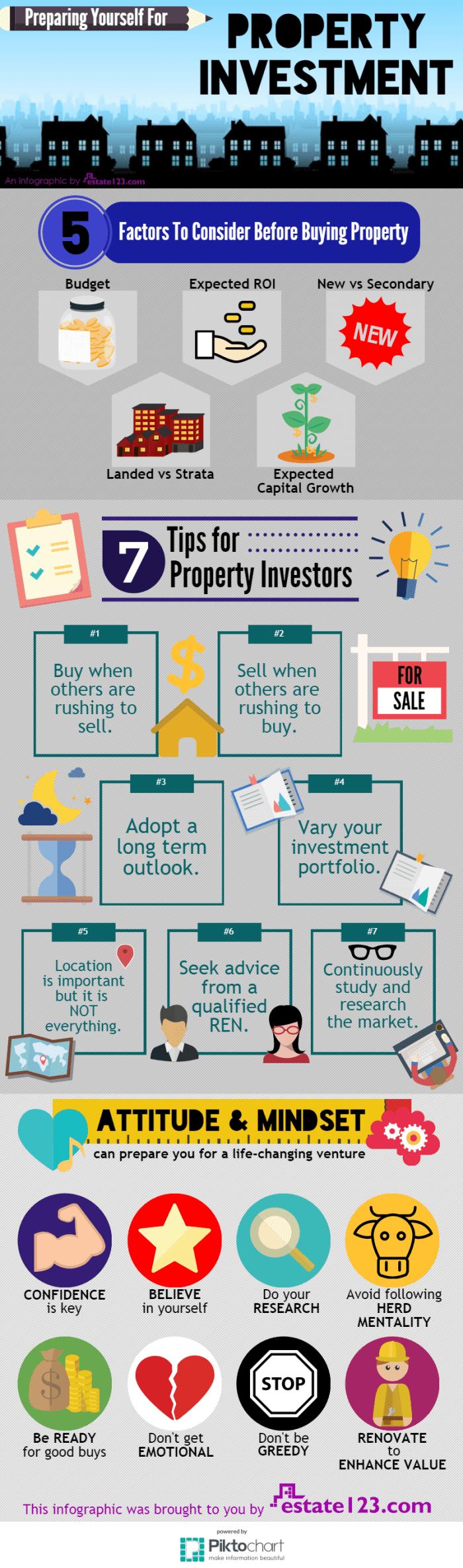 Persiapan Investasi Properti - Infografis - Estate123 - BeliSewaRumah