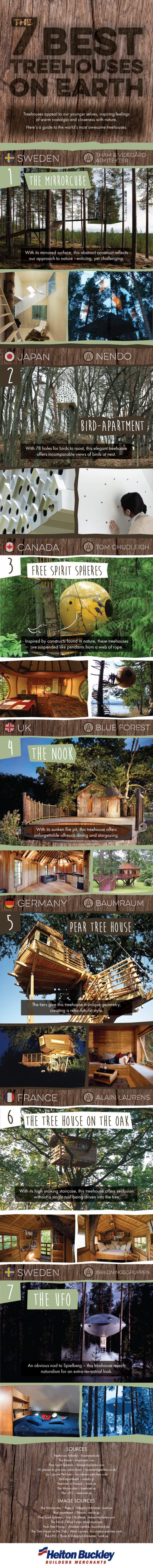 Infografis 7 Rumah Pohon Terbaik di Dunia - BeliSewaRumah