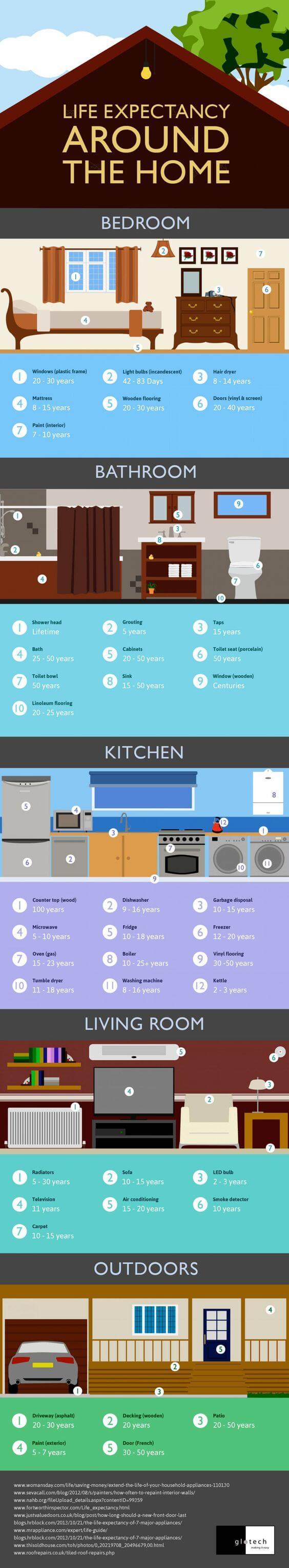Berapa Tahun Usia Perabot Rumah - Infografis - BeliSewaRumah