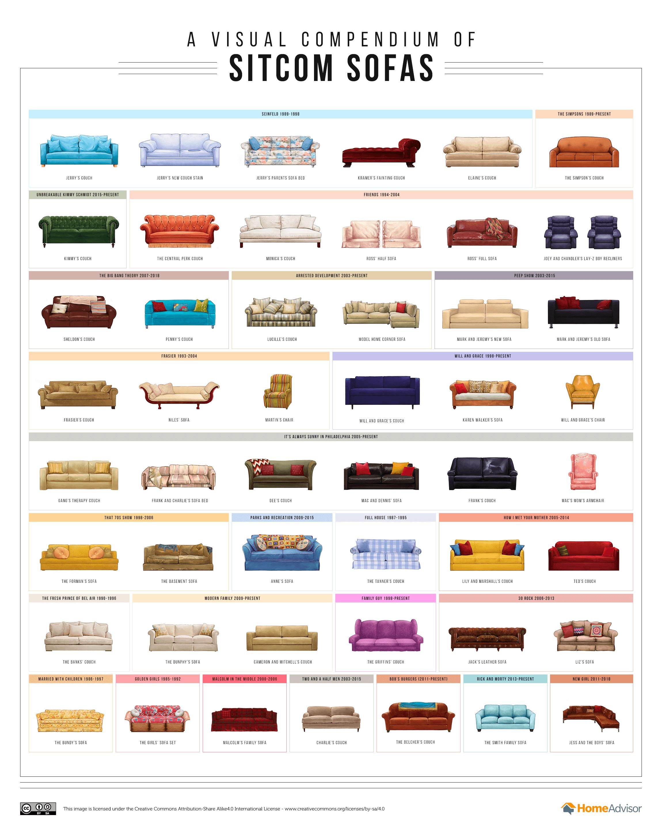 Ringkasan Visual Sofa Dari Berbagai Serial Komedi Situasi Berbagai Zaman - Home Advisor - Infografis - BeliSewaRumah